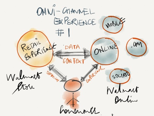 1_Retail-OmniChannel