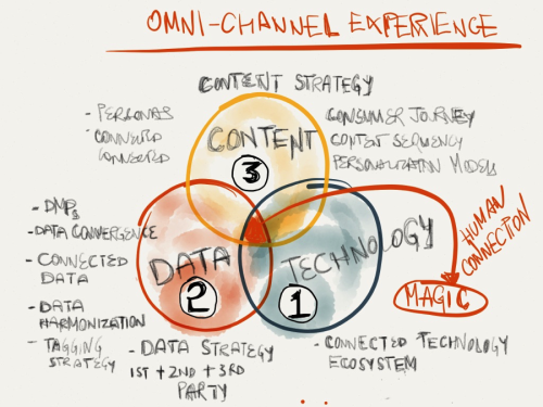 Mayur Gupta_Omnichannel Experiences
