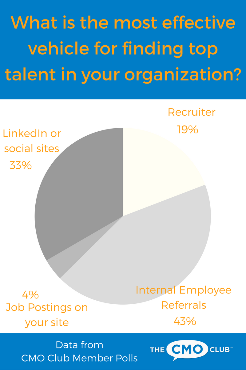 CMO Club Member Polls, How CMOs find Talent