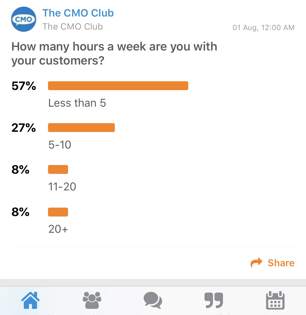 CMO Poll Time with Customer