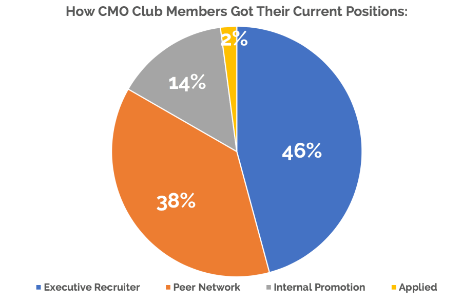 CMO Poll - Current Role