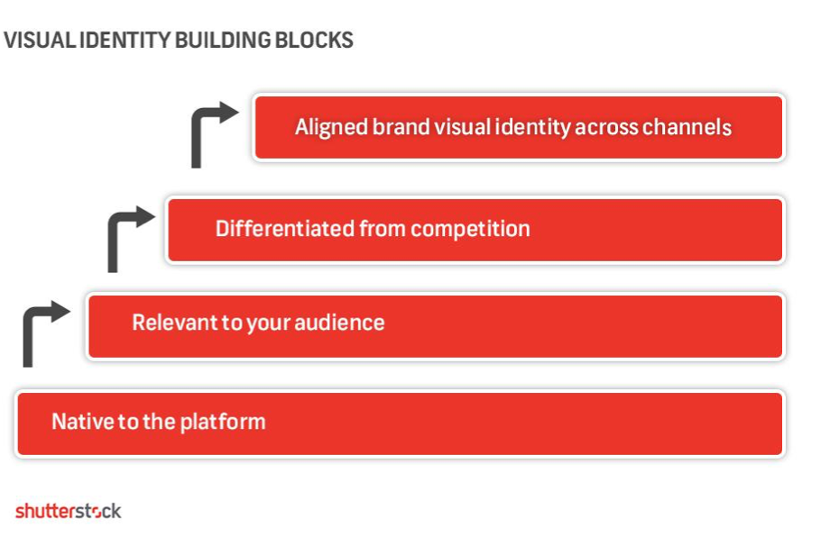 Visual Identity Building Blocks: Alligned brand visual identity across channels. Differentiated from competition. Relevant to your audience. Native to the platform.